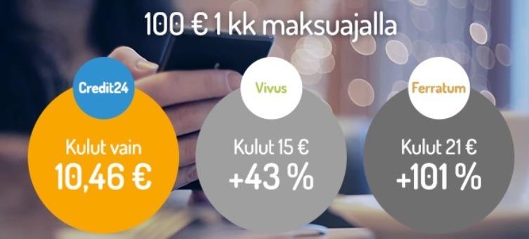 credit24 on kilpailijoitaan paljon halvempi ja sen 100e lainassa kulut ovat vain reilut 10 euroa